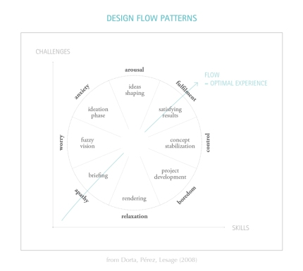 Designflow