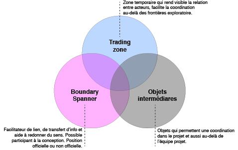 Les trois dimensions analysées dans l'étude.